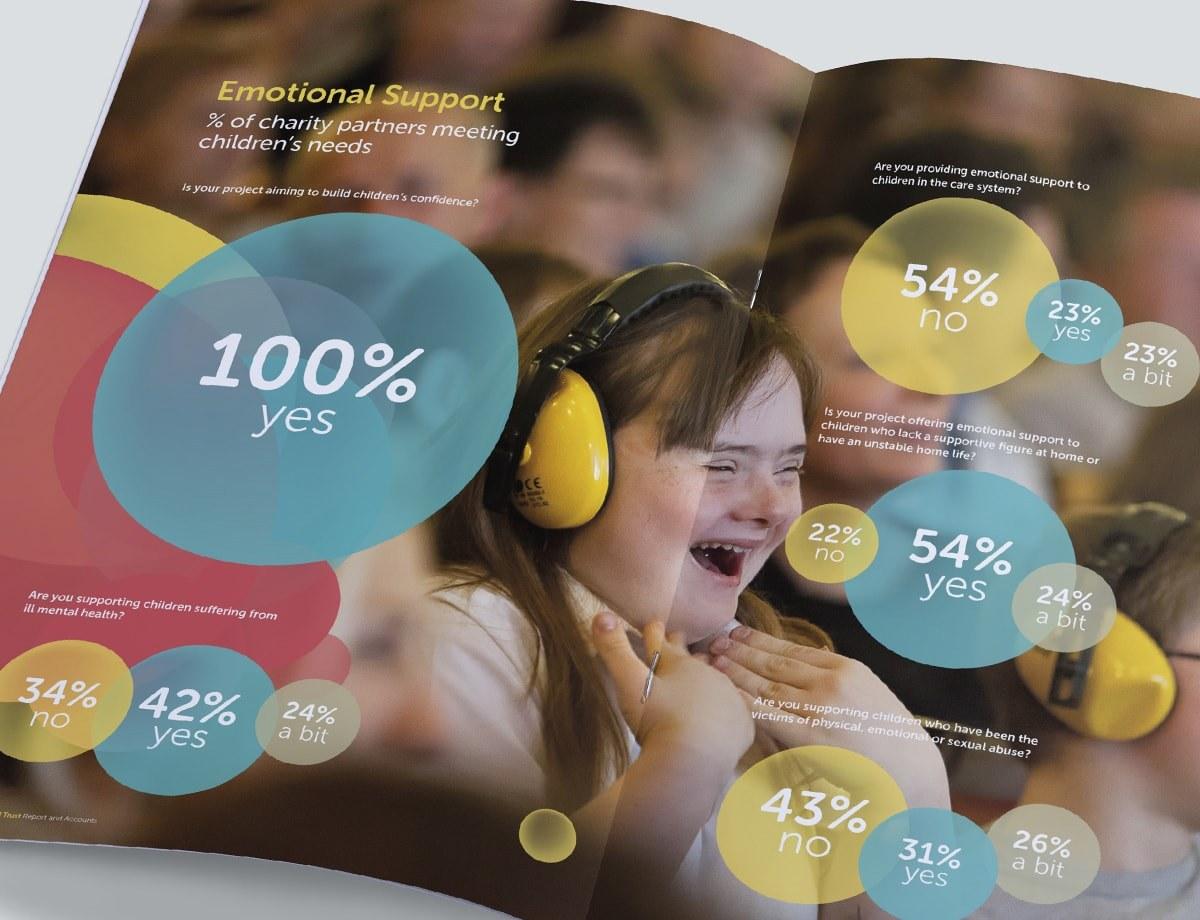 Annual Report Design - Pictorial Spread