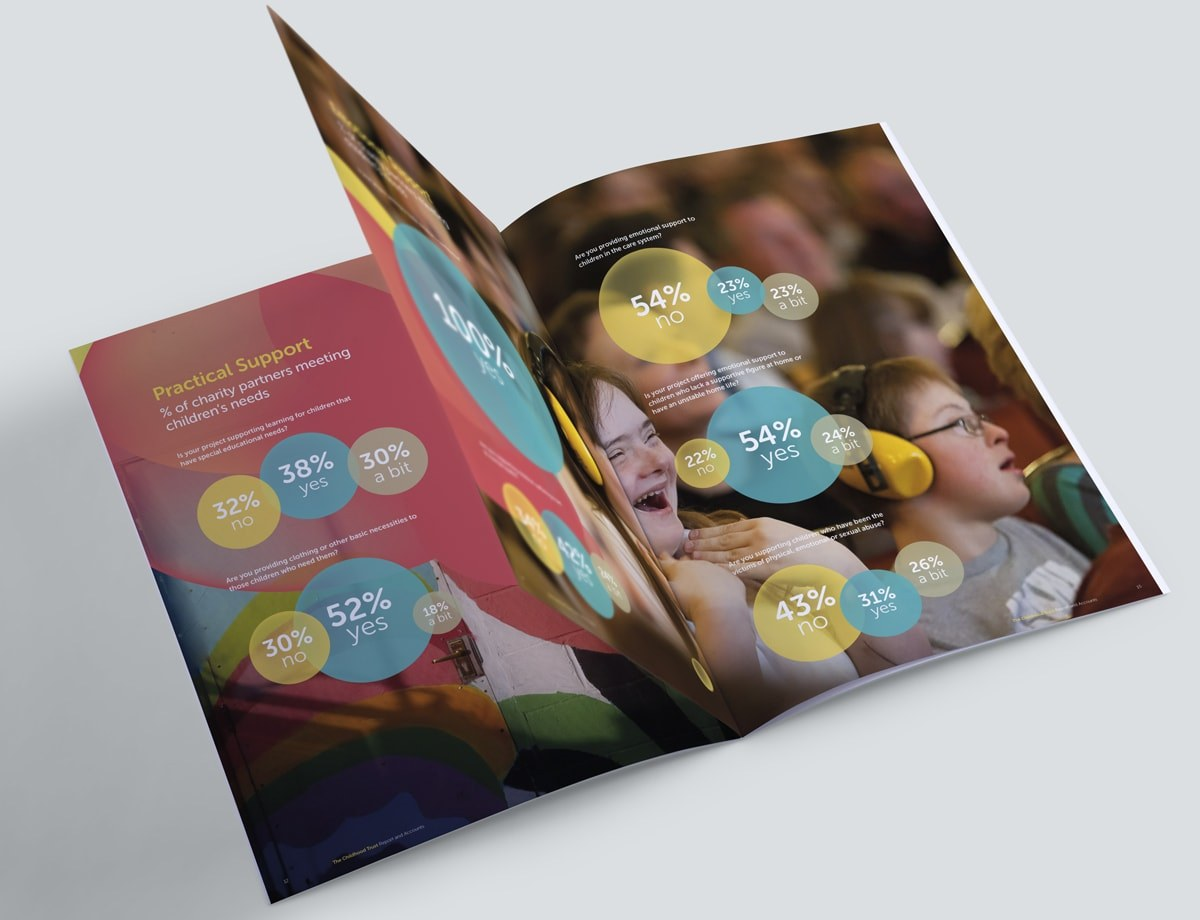 Charity Annual Report Design - Pictorial Spread 2